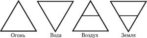 треугольники стихий